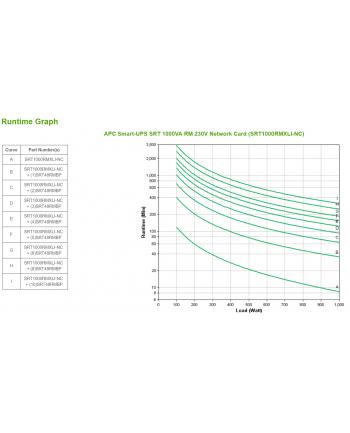 apc Zasilacz SmartUPS SRT1000RMXLI-NC SRT1kVA/1kW 230V Rack NMC