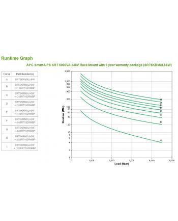 apc UPS SRT5KRMXLI-6W Smart-UPS SRT 5000VA Rack 230V Gwarancja 6 lat