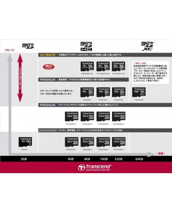 Transcend karta pamięci Micro SDHC 4GB Class 10 + adapter