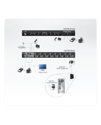 ATEN KVM 8/1 CS-1768 DVI USB-2.0 Audio