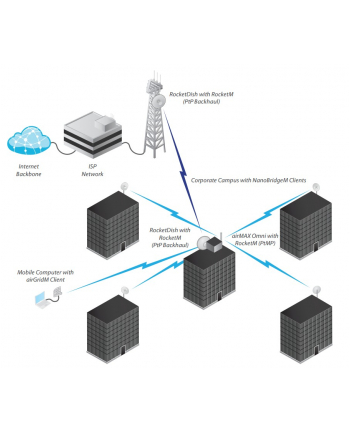 Ubiquiti AMO-2G13 antena dookolna 2x2 2 4 GHz 13dBi