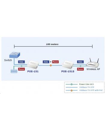 PLANET (POE-151) Mieszacz IEEE 802.3af Power Over Ethernet DC48V 0 4A  2 x RJ-45  Zgodny z IEEE 802.3af