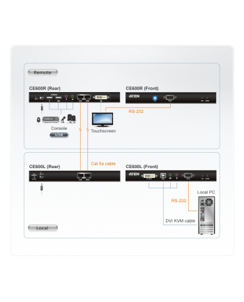 DVI KVM EXTENDER W/1.8M W/230V ADP.