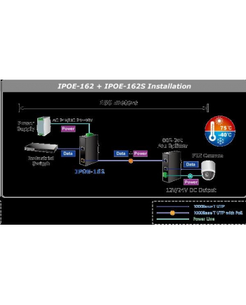 PLANET IPOE-162 POE+ 803.2AF (30W) INJECTOR