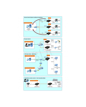 PLANET ( ICS-100 ) Konwerter 10/100BaseT <=> RS-232 / RS-422 / RS-485