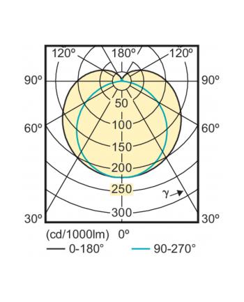 Philips Master LEDtube Value 1200mm 16,5W - G13 865 6500K 1600Lm day InstantFit EVG
