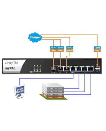 Vigor 2952, 2xWAN Ethernet, 1xFiber, 4xLAN, 100xVPN, Bandwidth Manag., QoS, USB,