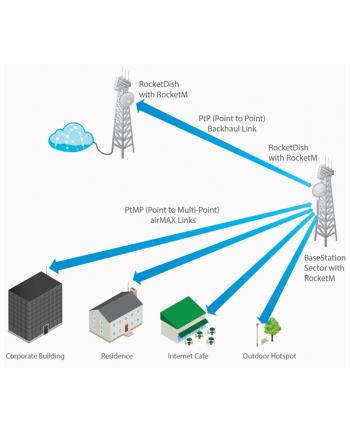 UBIQUITI RocketDish Antenna 26dBi 3GHz 50km RD-3G26