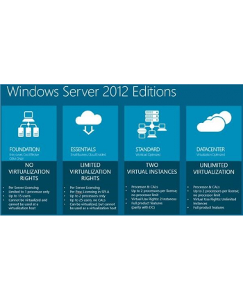 Microsoft WINSVR CAL 2016 10User