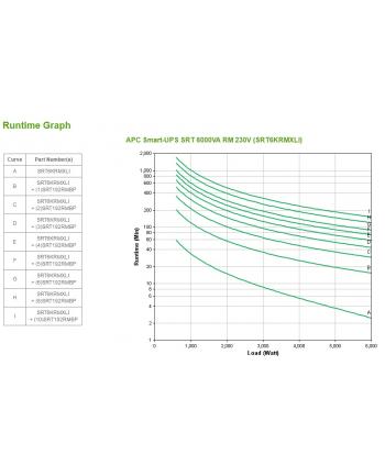 APC Smart-UPS SRT 6000VA RM 230V