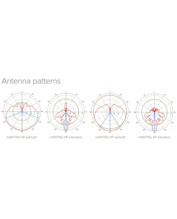 MikroTik mANT 15s Sector Antenna 5.17-5.825 GHz 15dBi 120 deg with 2x RP-SMA