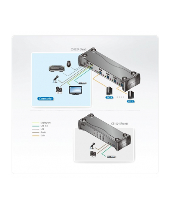 ATEN CS1924 4-Port USB 3.0 4K DisplayPort KVMP Switch