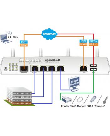 Vigor 2862ac, 2xWAN(1xVDSL2/1xADSL2/2+//1xEth/), 4xLAN, 8xVLAN, 32xVPN, Wi-Fi-AC